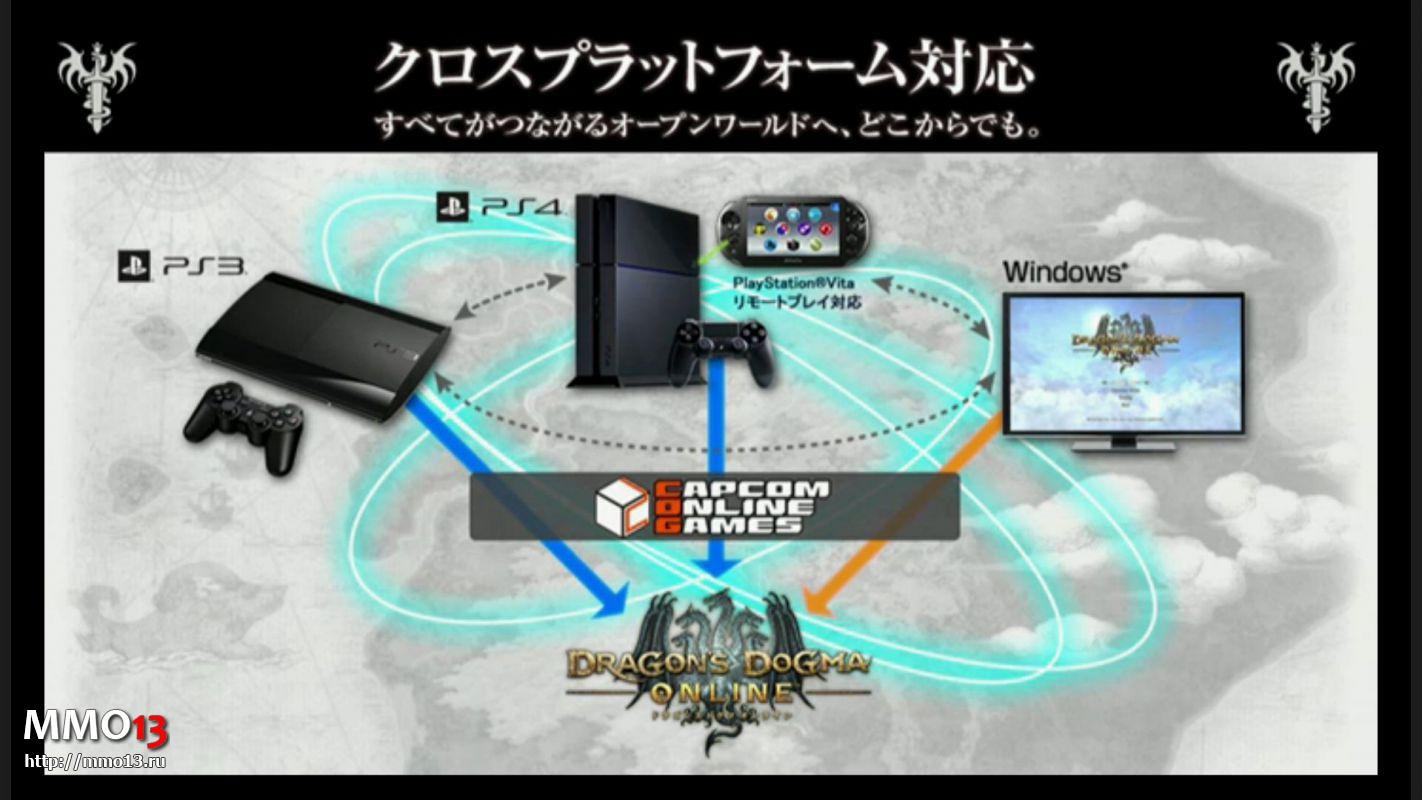 Информация о релизе и следующем ЗБТ Dragon`s Dogma Online