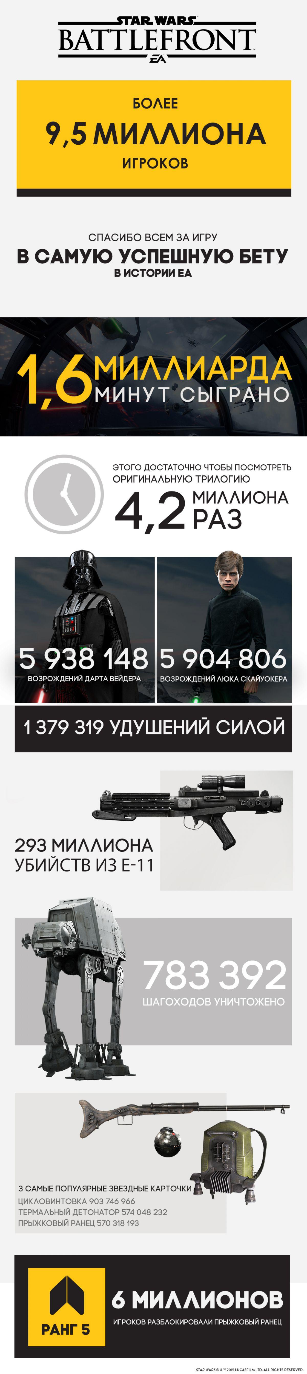 Трейлер к выходу Star Wars: Battlefront и впечатляющая инфографика с ЗБТ