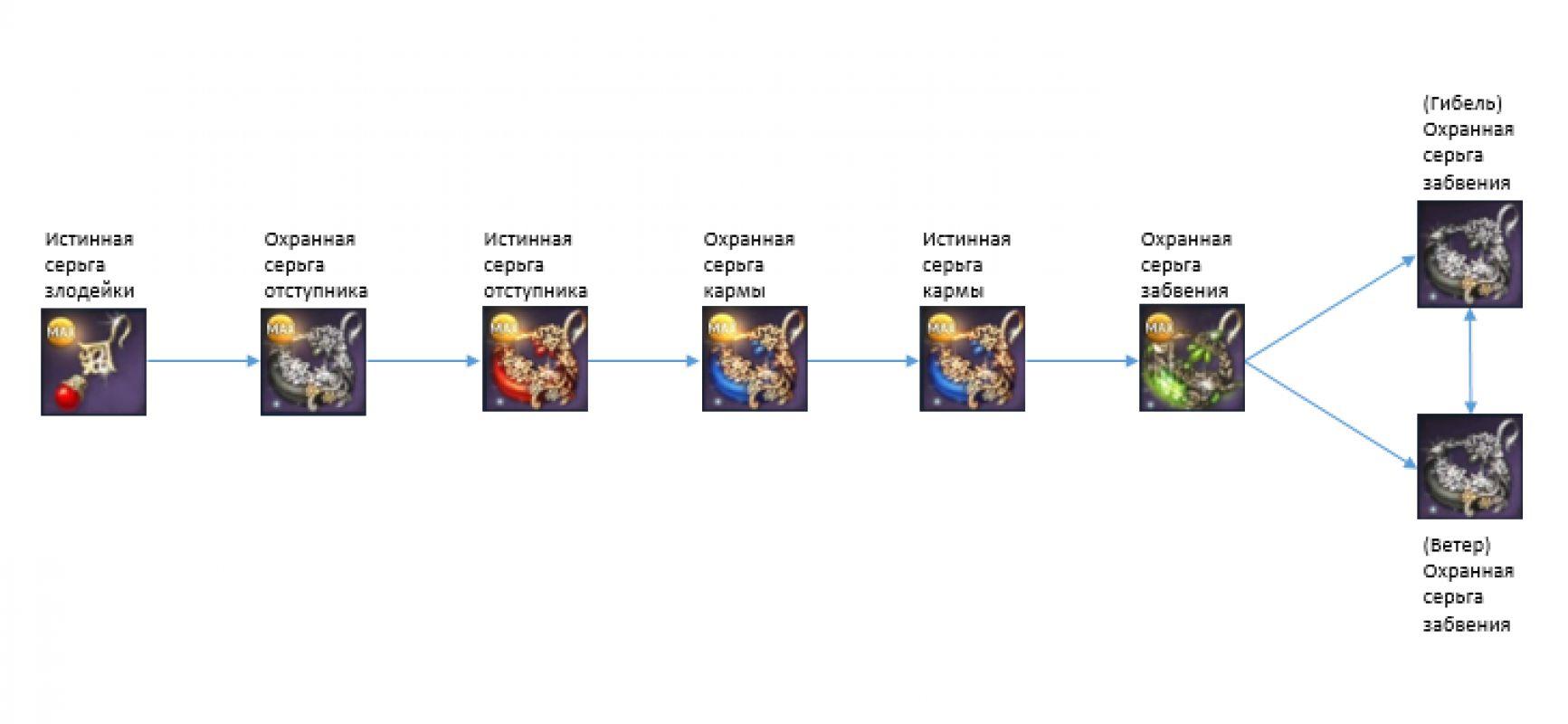 Новая система морфа оружия и бижутерии в Blade and Soul
