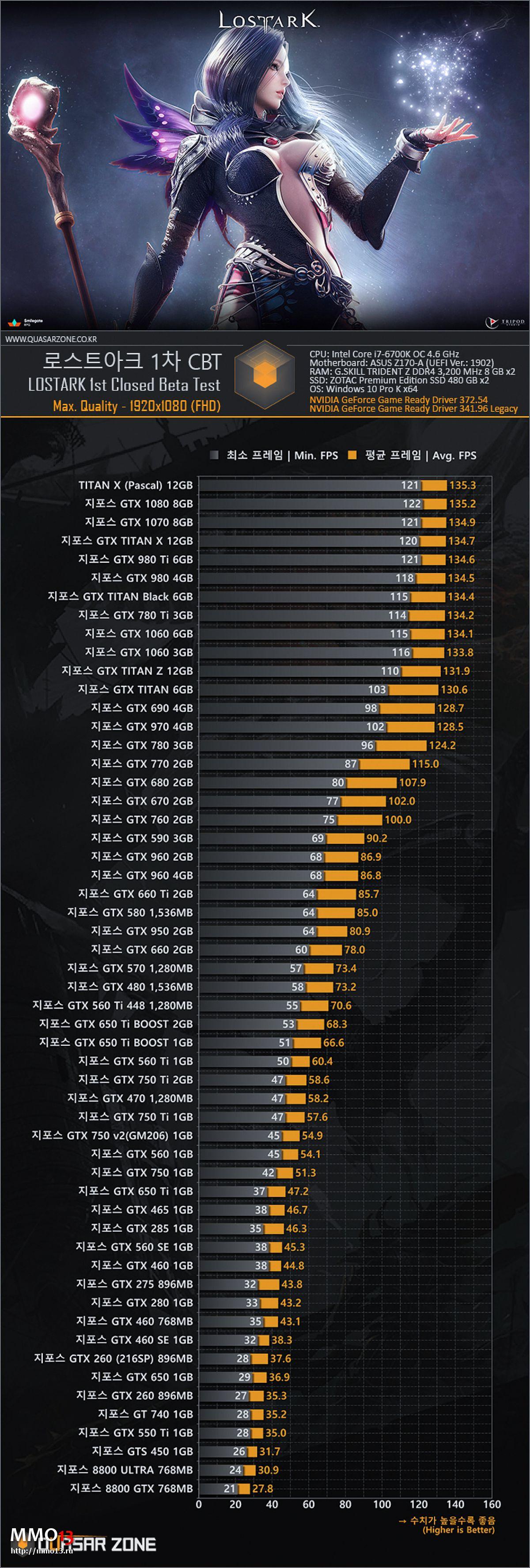 Корейцы протестировали производительность Lost Ark на видеокартах Nvidia различных лет 15232