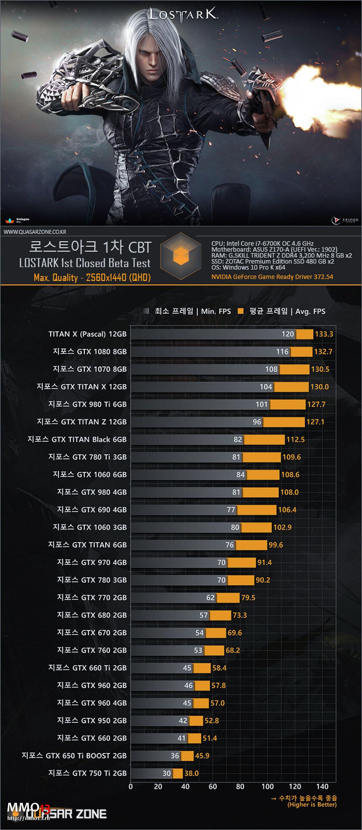 Корейцы протестировали производительность Lost Ark на видеокартах Nvidia различных лет 15233