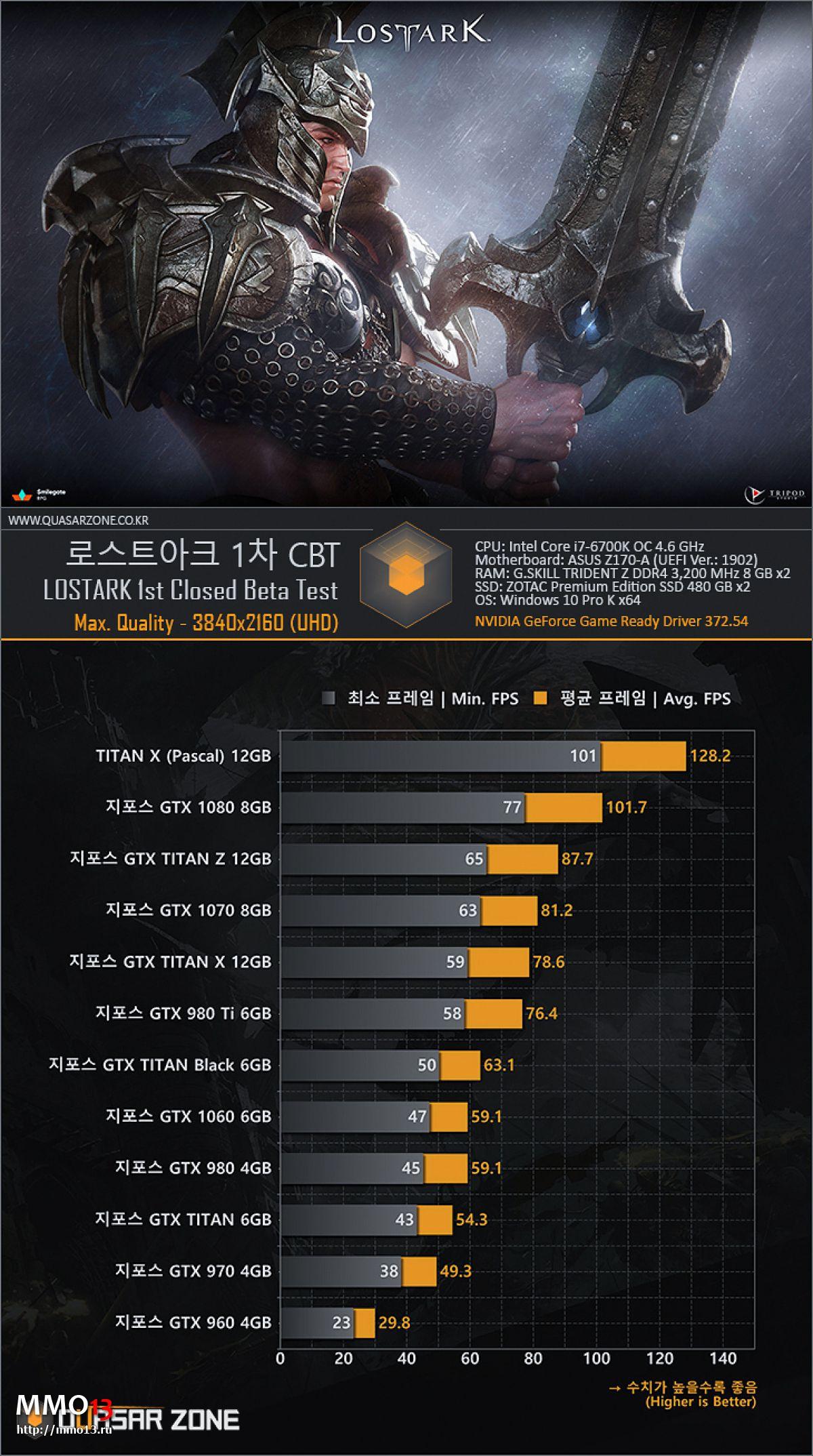 Корейцы протестировали производительность Lost Ark на видеокартах Nvidia различных лет 15234