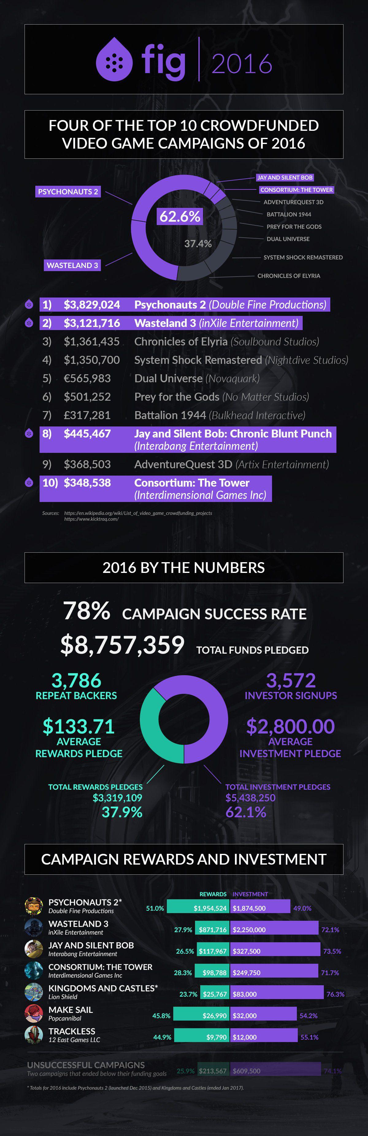 Топ игровых краудфандинг-кампаний прошлого года включает три MMO 17256