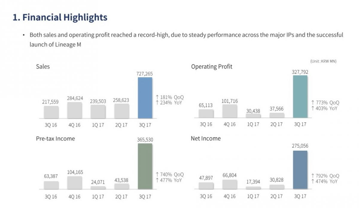 Рекордная прибыль NCSOFT в третьем квартале обусловлена корейским релизом Lineage M 21936