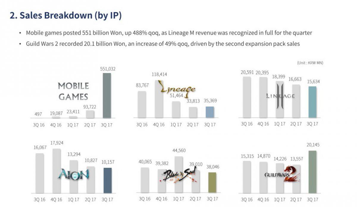 Рекордная прибыль NCSOFT в третьем квартале обусловлена корейским релизом Lineage M 21938