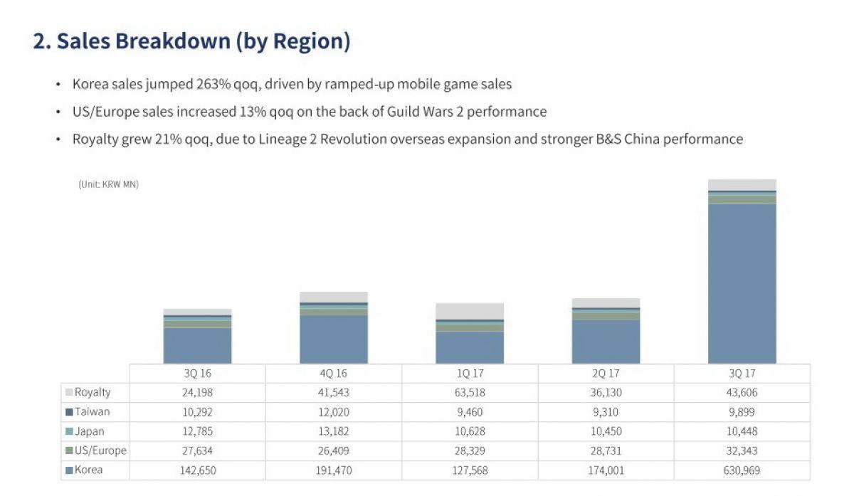 Рекордная прибыль NCSOFT в третьем квартале обусловлена корейским релизом Lineage M 21939