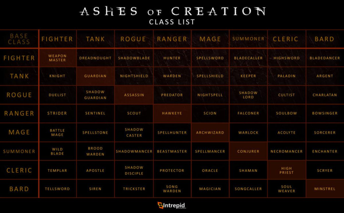 О классовой системе Ashes of Creation