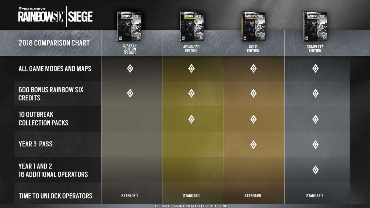 Rainbow Six: Siege — изменения в стоимости наборов и описание ивента «Outbreak» 22612