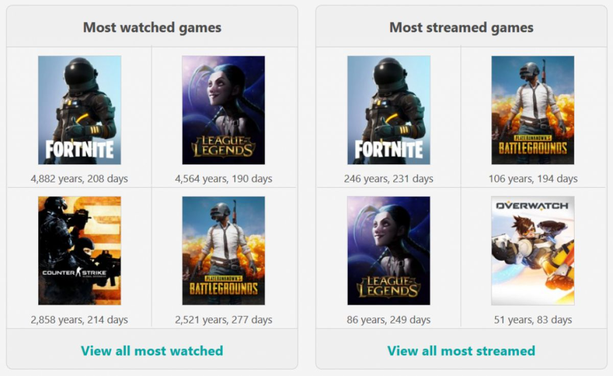 Fortnite теперь самая популярная и «стримовая» игра на Twitch 22966