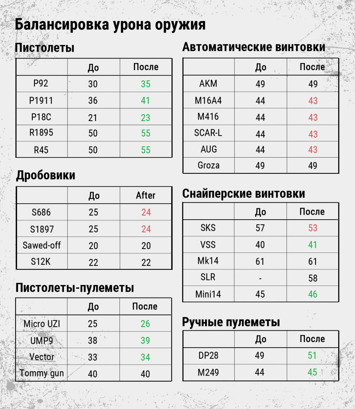 Выбор карт, изменения баланса, нововведения на «Miramar» и другие улучшения в глобальном патче для PUBG 23650