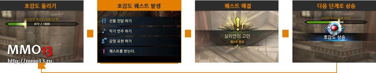 Lost Ark: обновленная графика локаций, склонность персонажей и отношения с NPC 23863