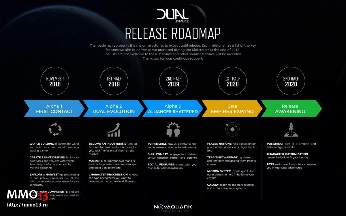 Dual Universe — дорожная карта и расписание тестов 24810