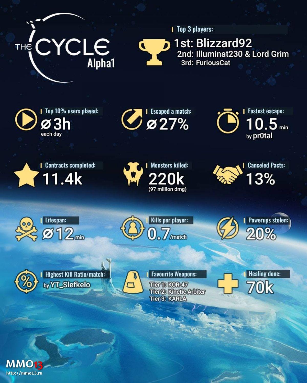Статистика первого альфа-теста The Cycle 24871