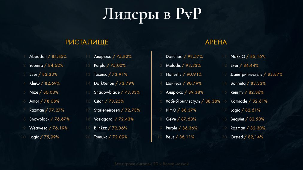 Lost Ark: информация об ОБТ, итоги ЗБТ и ответы на некоторые вопросы от Mail.ru