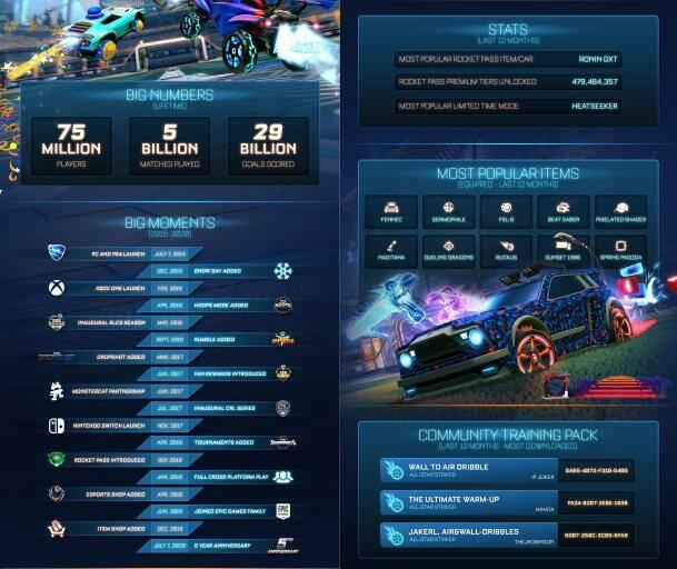 Rocket League: 75 миллионов игроков, миллиарды матчей и другая статистика от разработчиков