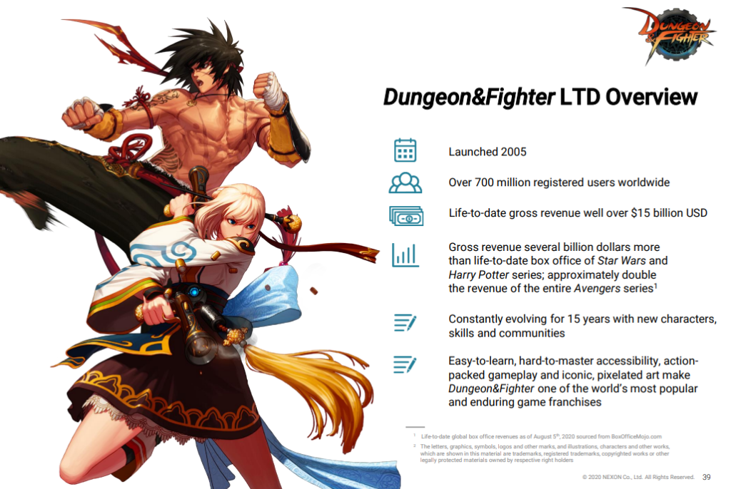 Dungeon Fighter Online заработала 15 миллиардов долларов через внутриигровые покупки