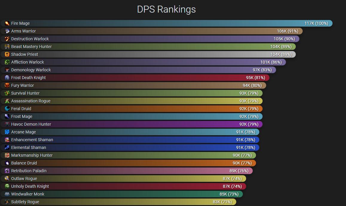 WoW Shadowlands: фанаты представили рейтинг DPS в бета-версии какие классы наиболее сильны?