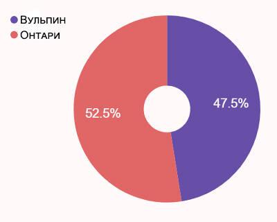 Статистика ЗБТ Elyon