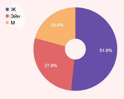 Статистика ЗБТ Elyon Самые популярные расы, классы, фракции и другое