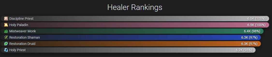 Какие целители лучше всех в дополнении WoW: Shadowlands? опубликован фанатский рейтинг HPS