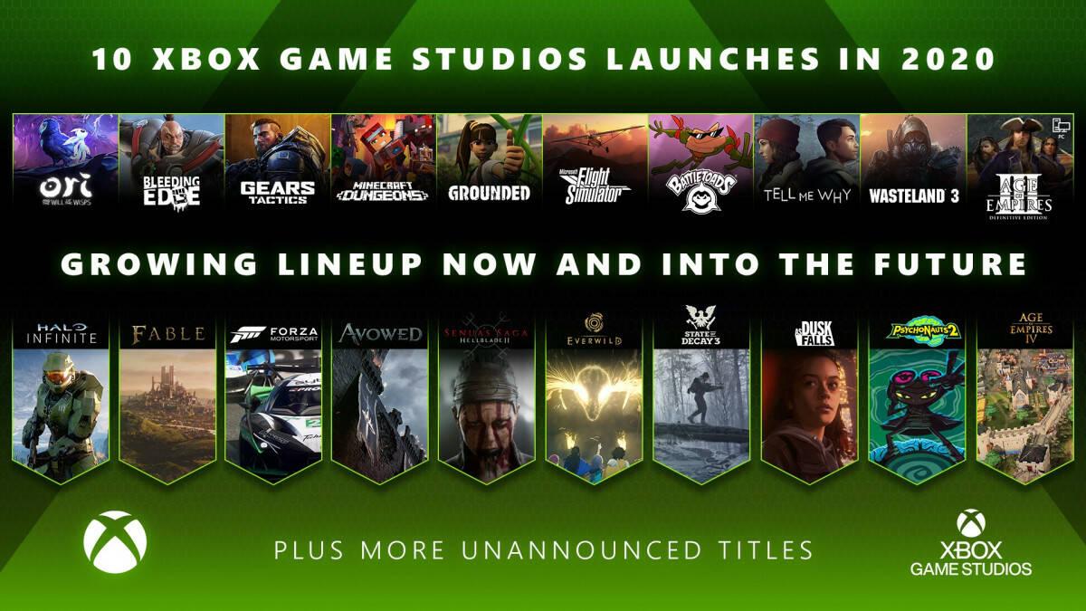 2020 год стал рекордным для Xbox Game Studios