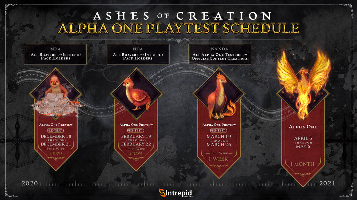 Ashes of Creation Первая альфа начнется в апреле 2021 года, но перед этим пройдут три стресс-теста