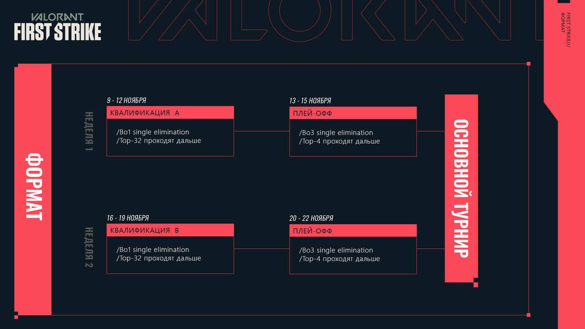 Призовой фонд турнира VALORANT First Strike: СНГ составит 4 млн рублей