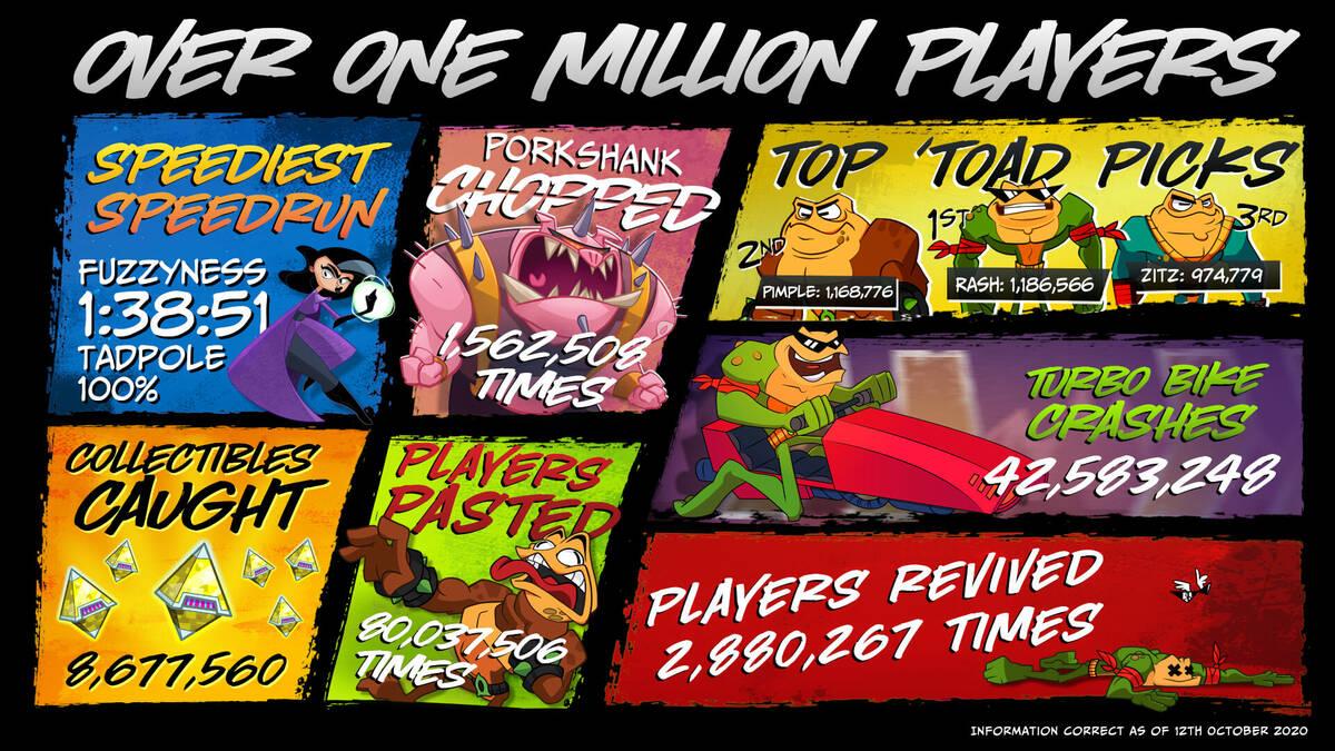 Более миллиона человек сыграли в Battletoads