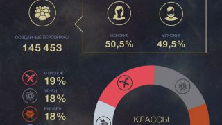 Скриншот или фото к игре Revelation из публикации: Команда mail.ru показала статистику первого ЗБТ Revelation
