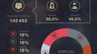 Скриншот или фото к игре Revelation из публикации: Статистика закрытого бета-тестирования Revelation