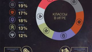 Скриншот или фото к игре Revelation из публикации: Статистика со дня старта ОБТ Revelation