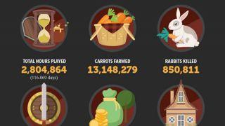 Скриншот или фото к игре Albion Online из публикации: Статистика тестирования Albion Online по выращиванию моркови и не только
