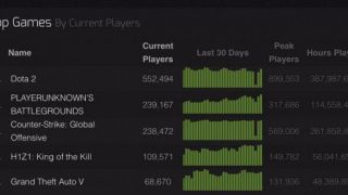 PlayerUnknown's Battlegrounds по онлайну обогнала CS: GO в Steam