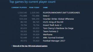 Онлайн PlayerUnknown's Battlegrounds достиг миллиона пользователей