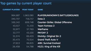 Скриншот или фото к игре Playerunknown`s Battlegrounds из публикации: Playerunknown's Battlegrounds приблизилась к двум миллионам онлайна