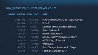 В PlayerUnknown's Battlegrounds одновременно играли более 2 миллионов человек