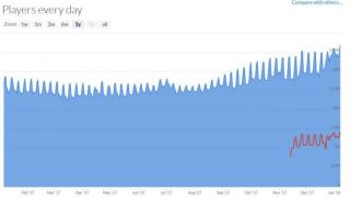 Количество одновременных пользователей Steam превысило 18 миллионов