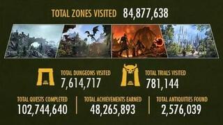 Убито более одного миллиарда монстров  Подробная статистика события The World Plays ESO для The Elder Scrolls Online